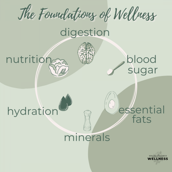 Foundations of Nutrition